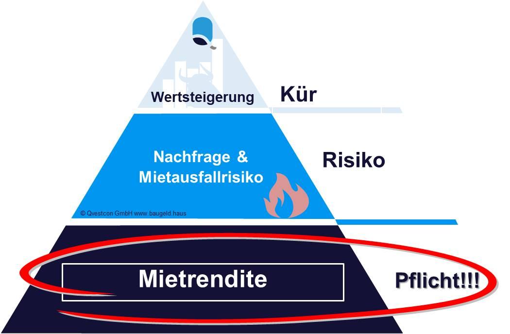 Baufinanzierung Harz