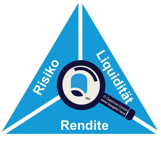 Magische_Anlage_Dreieck_Rendite-Risiko-Liquiditaet