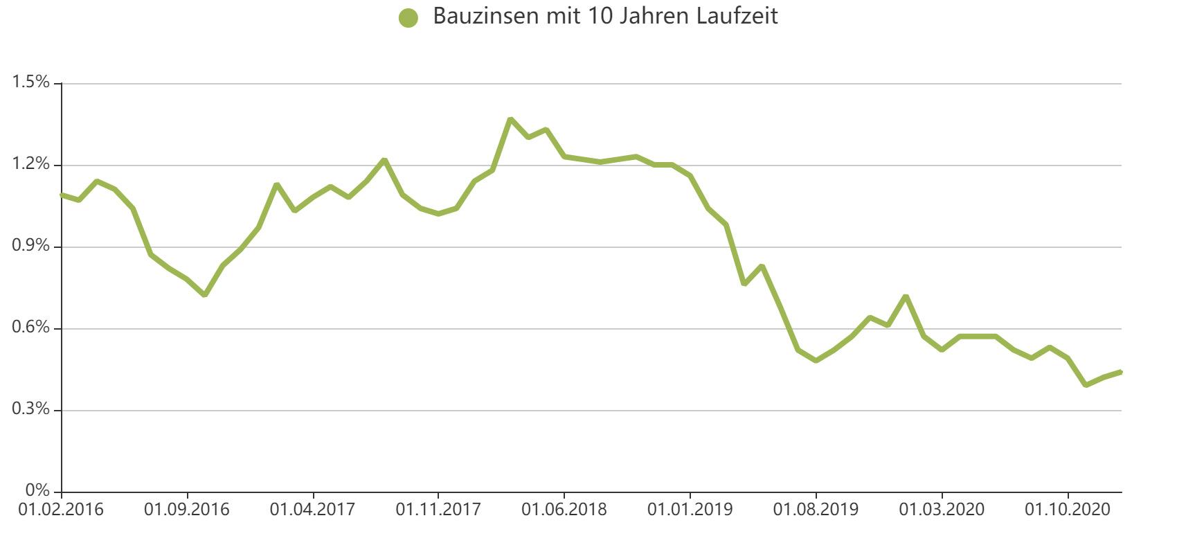 Baufinanzierung Aue-Fallstein