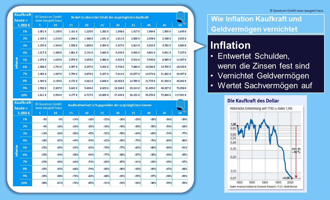 Versicherungsmakler Inflation