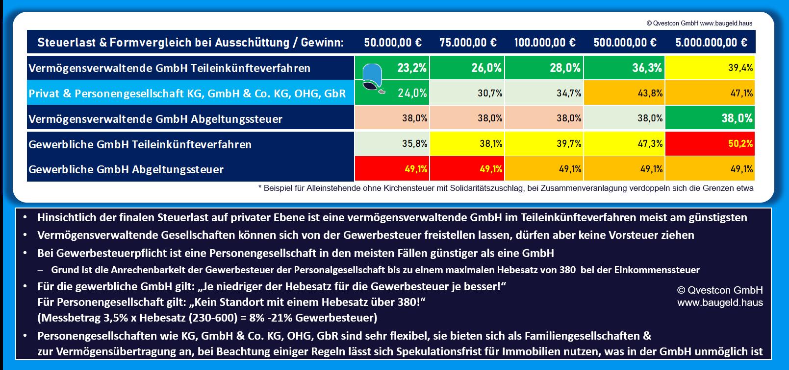 Anlagevergleich über GmbH und Personengesellschaften